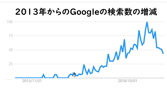 リファラル採用のGoogleでの検索数の増減の画像